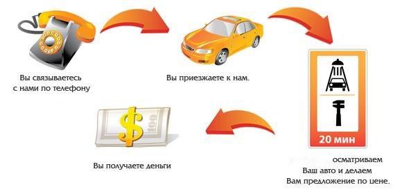 Срочный выкуп авто в Самаре дорого и быстро