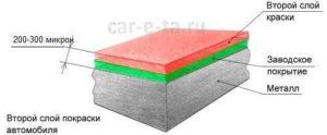 таблица толщины покрытий завода изготовителя